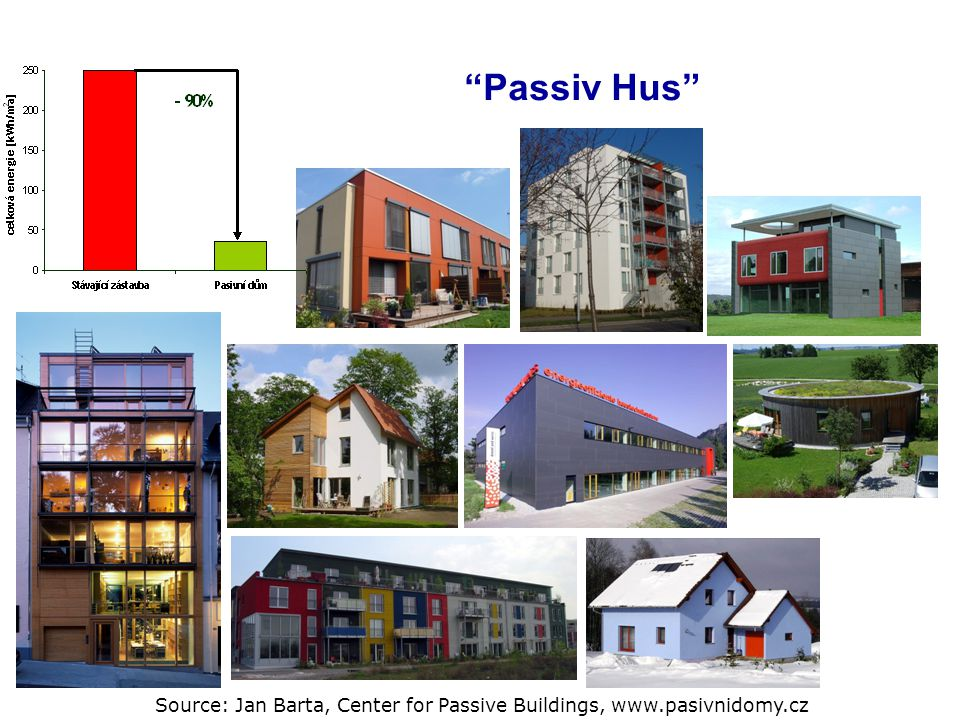 Source: Jan Barta, Center for Passive Buildings, www.pasivnidomy.cz