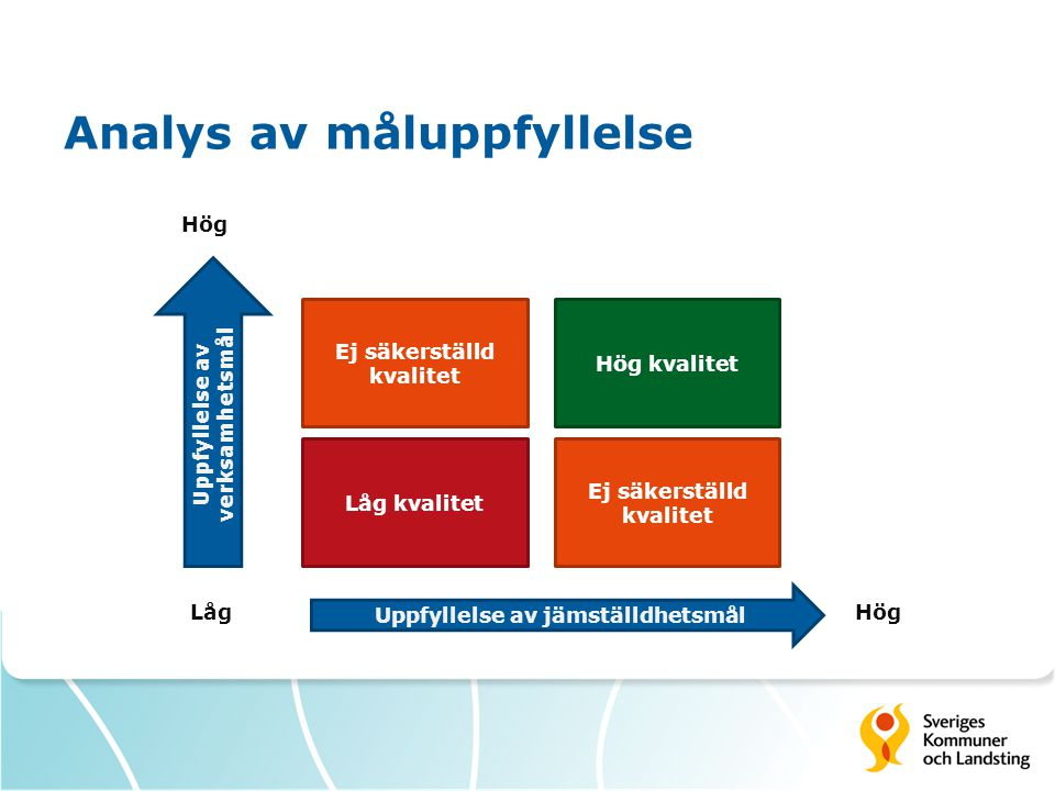 Analys av måluppfyllelse