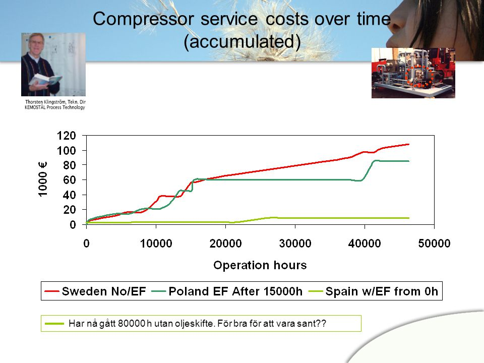 Compressor service costs over time (accumulated)