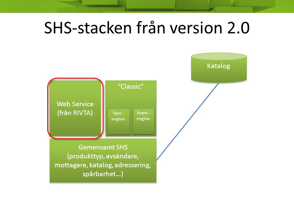 SHS-stacken från version 2.0