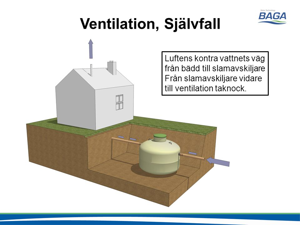 Ventilation, Självfall