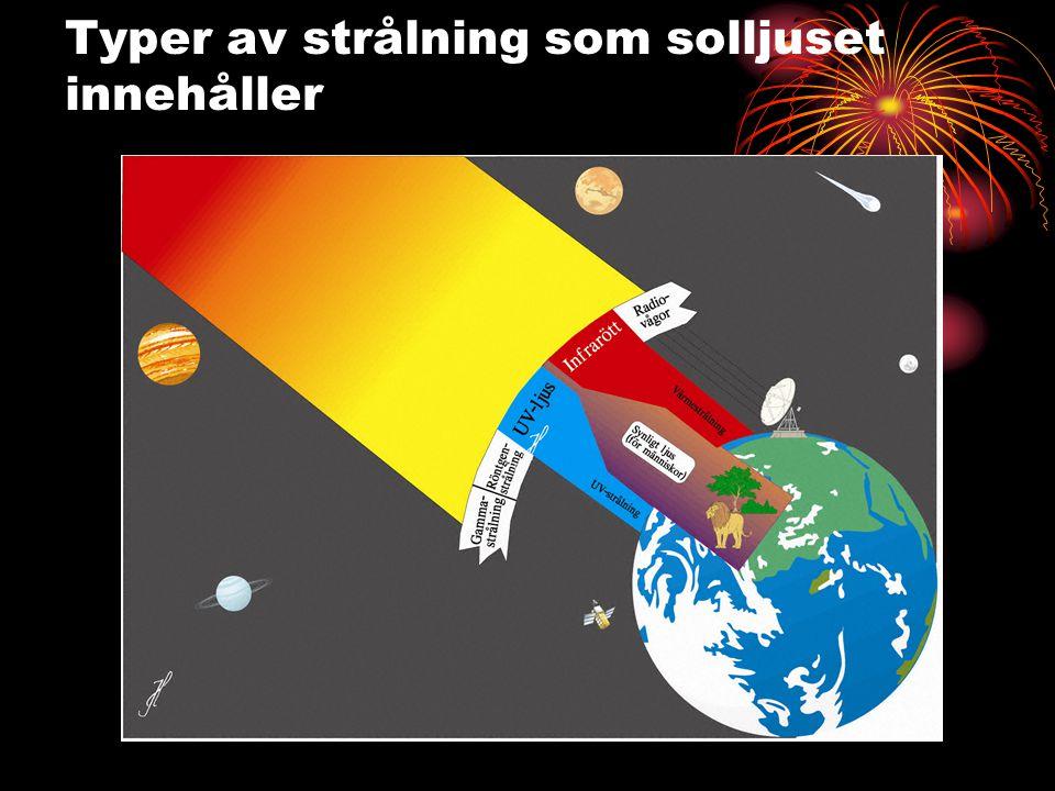 Typer av strålning som solljuset innehåller