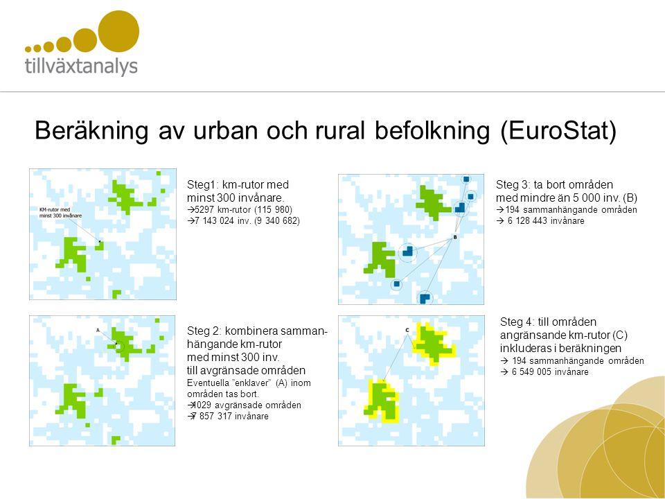 Beräkning av urban och rural befolkning (EuroStat)