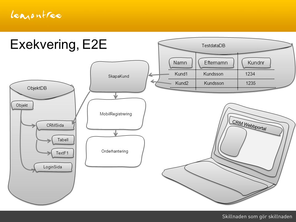 Exekvering, E2E Namn Efternamn Kundnr TestdataDB Kund1 Kundsson 1234