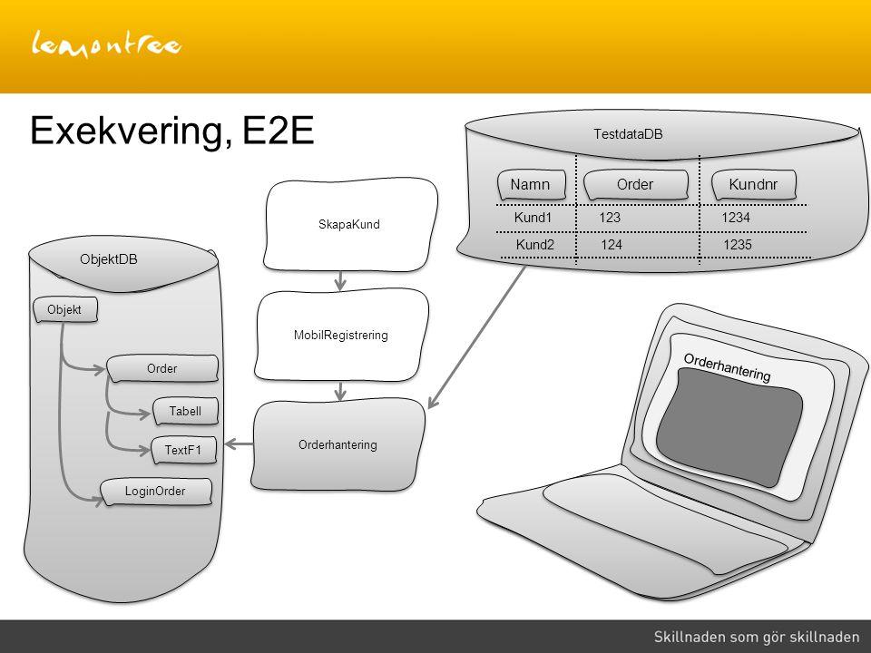 Exekvering, E2E Namn Order Kundnr TestdataDB Kund1 123 1234 Kund2 124