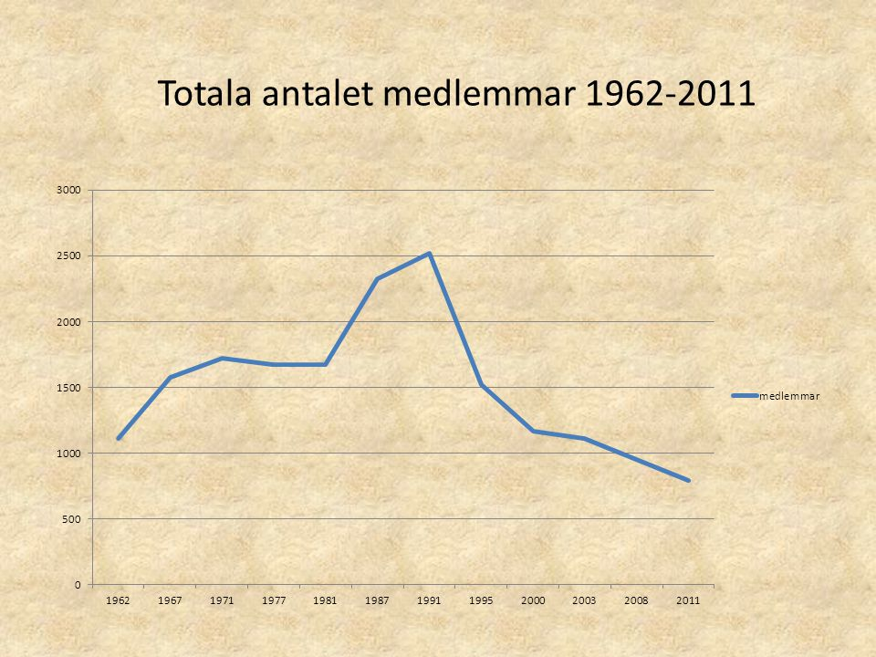 Totala antalet medlemmar 1962-2011
