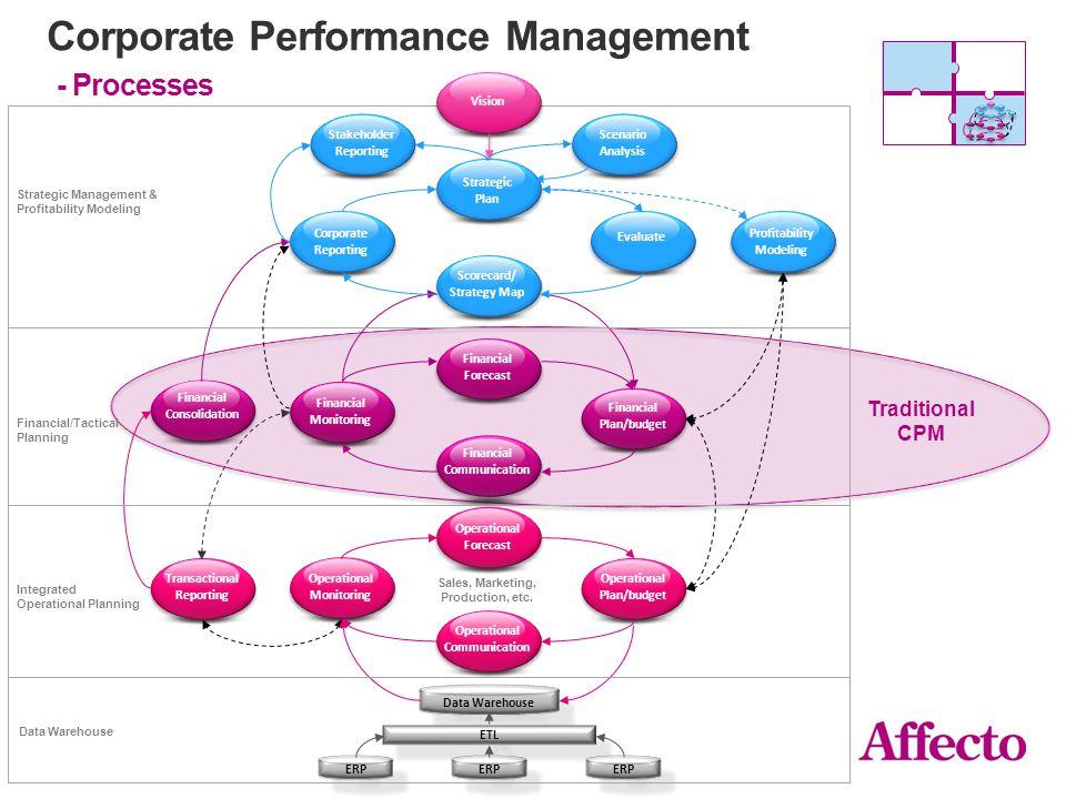 Analysmodell kund & produktlönsamhet