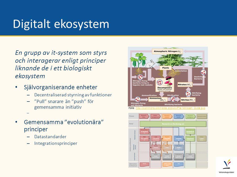 Digitalt ekosystem En grupp av it-system som styrs och interagerar enligt principer liknande de i ett biologiskt ekosystem.