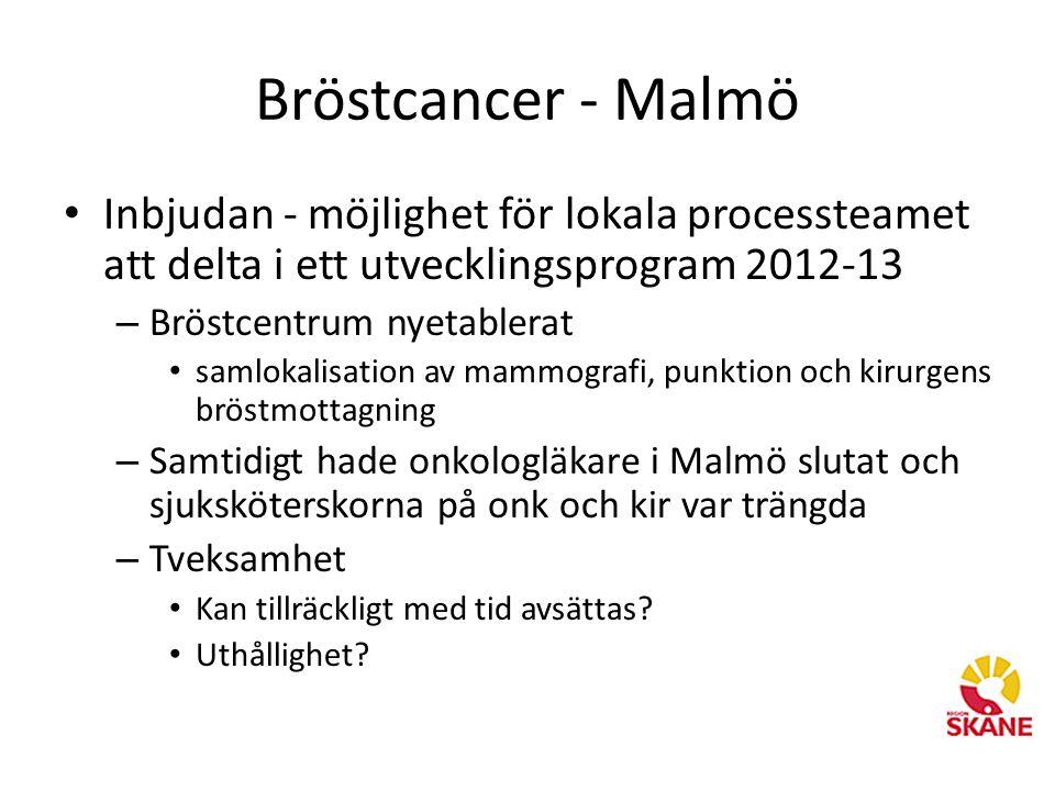 Bröstcancer - Malmö Inbjudan - möjlighet för lokala processteamet att delta i ett utvecklingsprogram 2012-13.