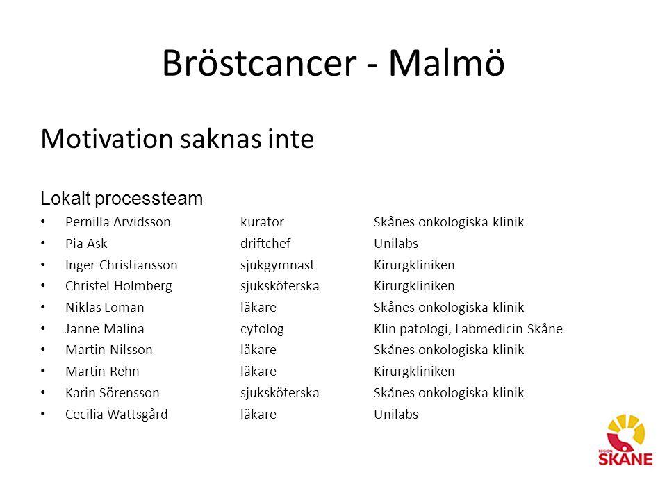 Bröstcancer - Malmö Motivation saknas inte Lokalt processteam