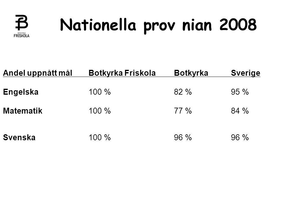 Nationella prov nian 2008 Andel uppnått mål Botkyrka Friskola Botkyrka Sverige. Engelska 100 % 82 % 95 %