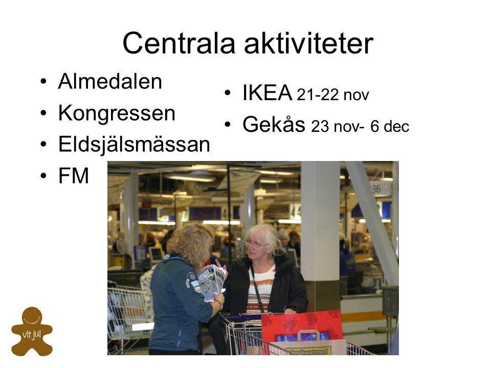 Centrala aktiviteter Almedalen IKEA 21-22 nov Kongressen