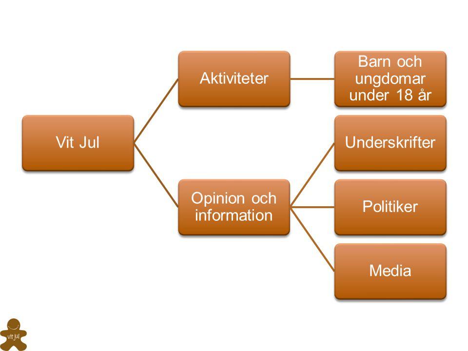 Barn och ungdomar under 18 år Opinion och information Underskrifter