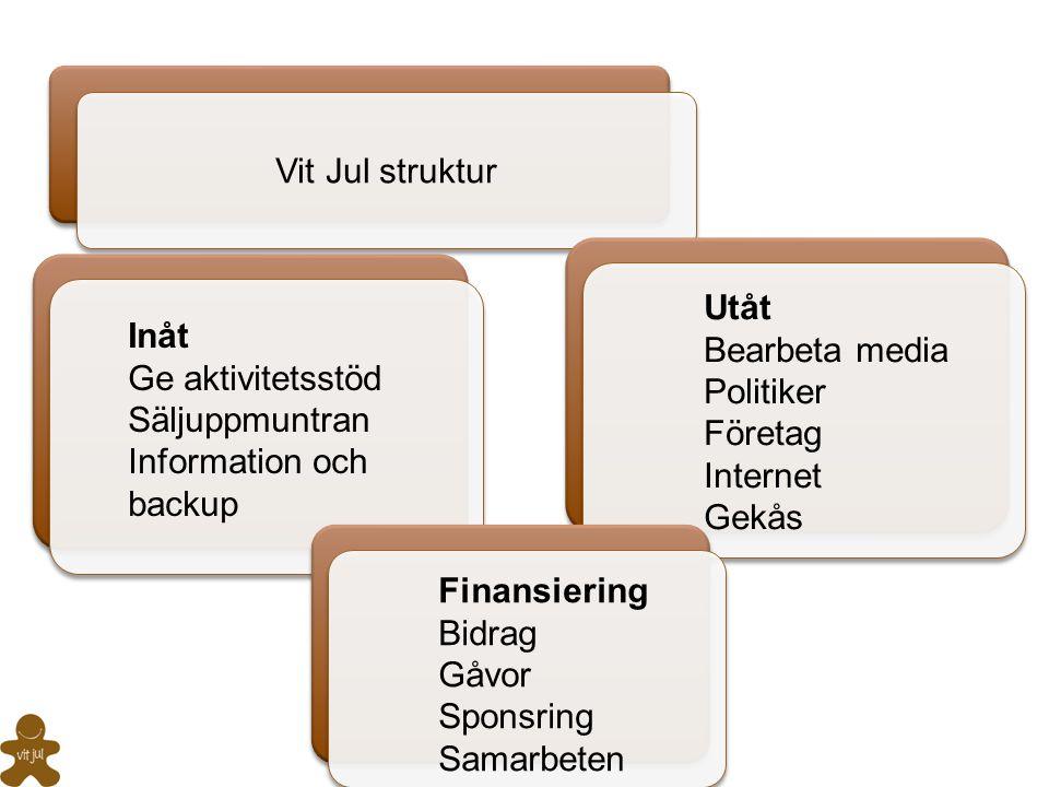 Vit Jul struktur Utåt. Bearbeta media. Politiker. Företag. Internet. Gekås. Inåt. Ge aktivitetsstöd.