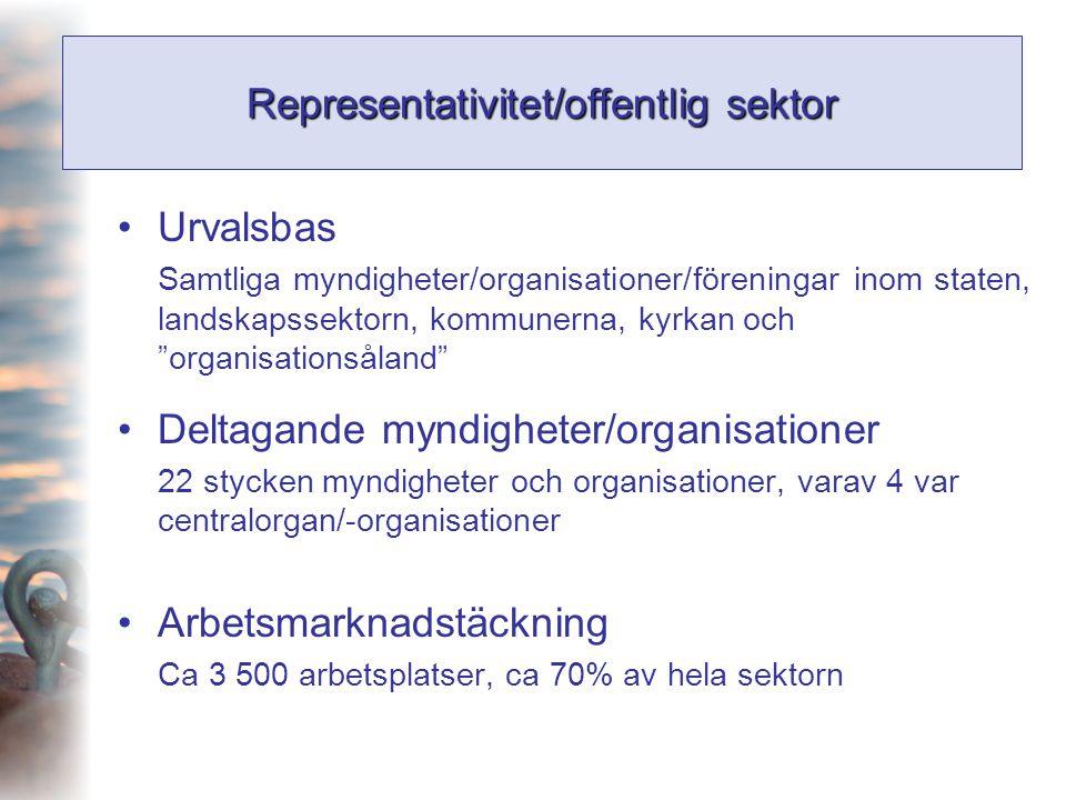 Representativitet/offentlig sektor