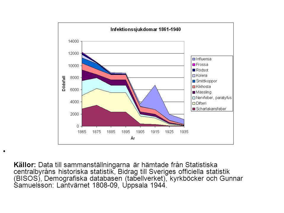 Källor: Data till sammanställningarna är hämtade från Statistiska centralbyråns historiska statistik, Bidrag till Sveriges officiella statistik (BISOS), Demografiska databasen (tabellverket), kyrkböcker och Gunnar Samuelsson: Lantvärnet 1808-09, Uppsala 1944.