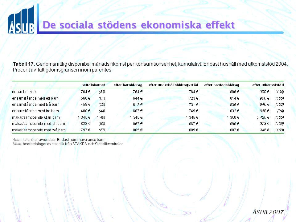 De sociala stödens ekonomiska effekt