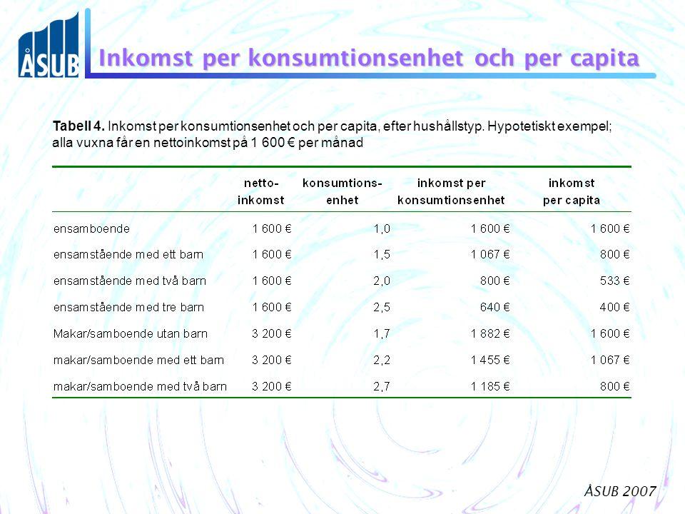 Inkomst per konsumtionsenhet och per capita