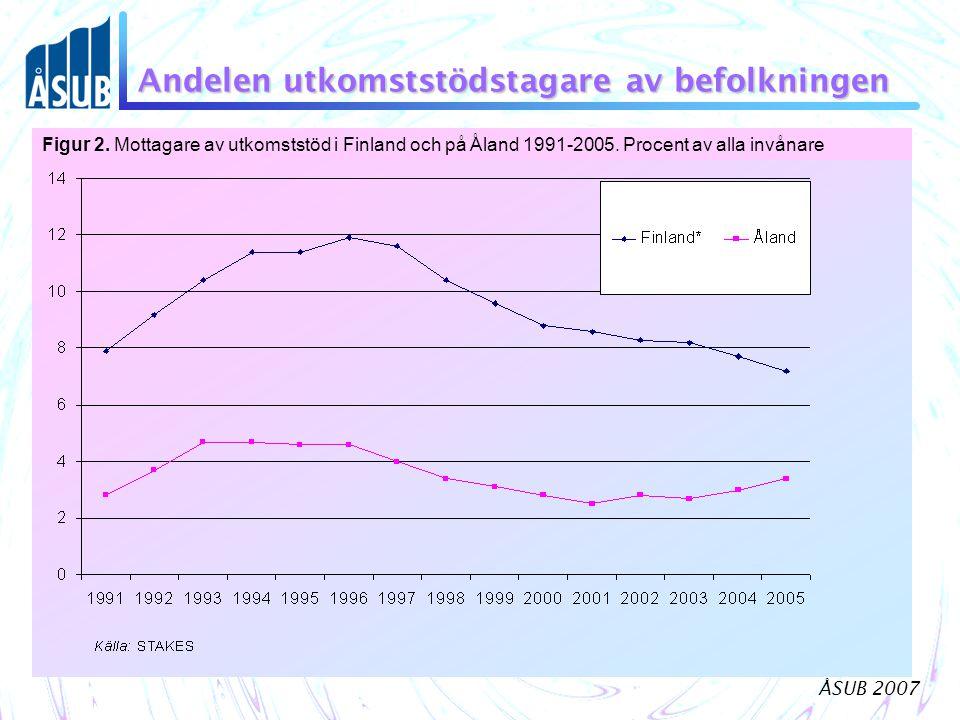 Andelen utkomststödstagare av befolkningen