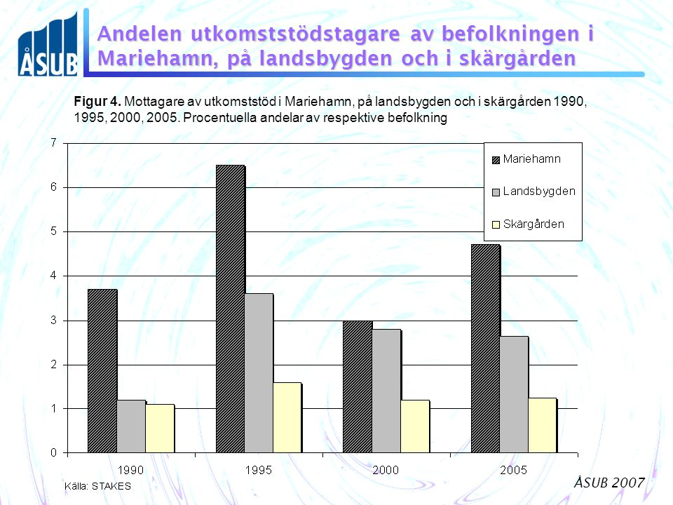 Andelen utkomststödstagare av befolkningen i Mariehamn, på landsbygden och i skärgården