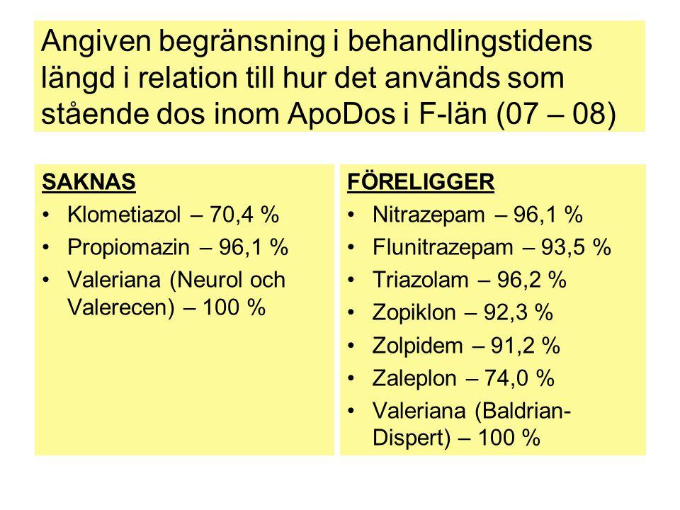 Angiven begränsning i behandlingstidens längd i relation till hur det används som stående dos inom ApoDos i F-län (07 – 08)