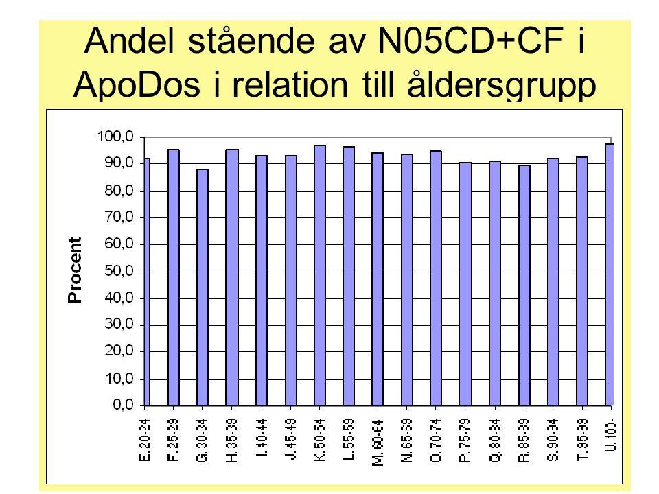 Andel stående av N05CD+CF i ApoDos i relation till åldersgrupp