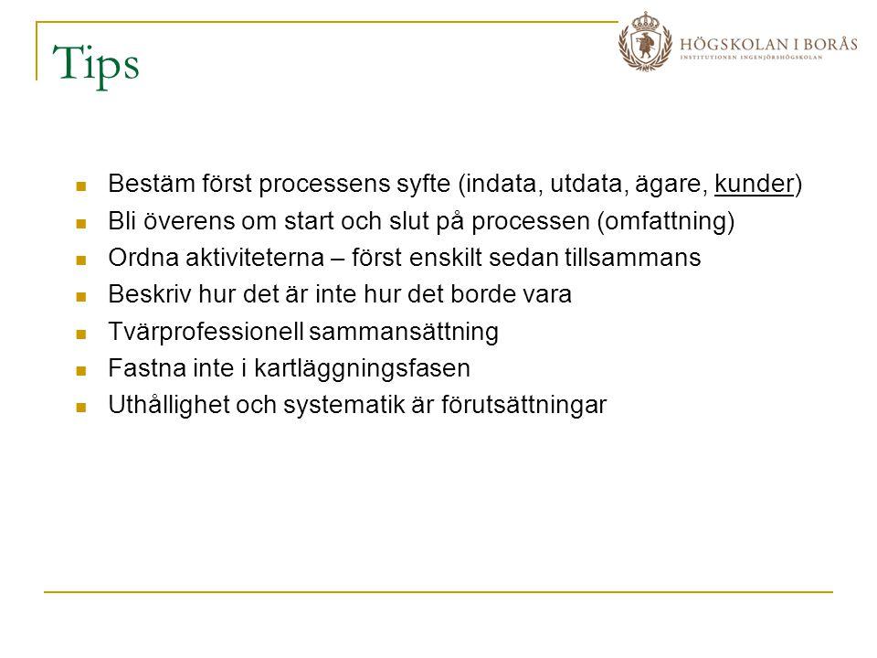 Tips Bestäm först processens syfte (indata, utdata, ägare, kunder)
