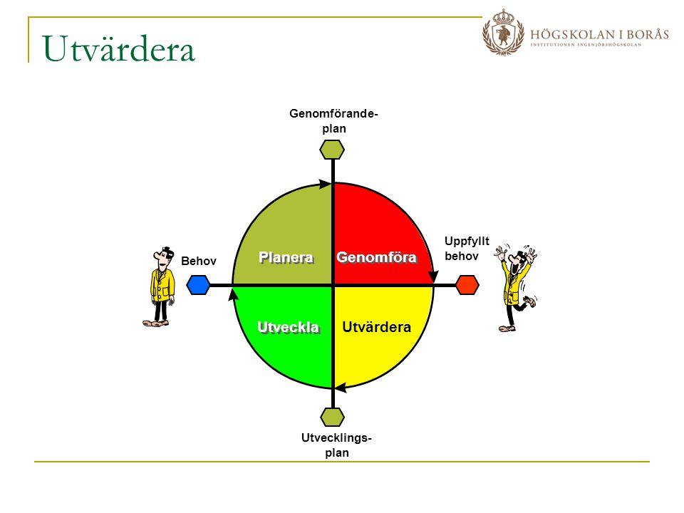 Utvärdera Planera Genomföra Utveckla Utvärdera Genomförande- plan