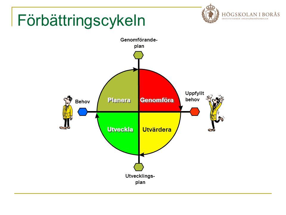 Förbättringscykeln Planera Genomföra Utveckla Utvärdera Genomförande-