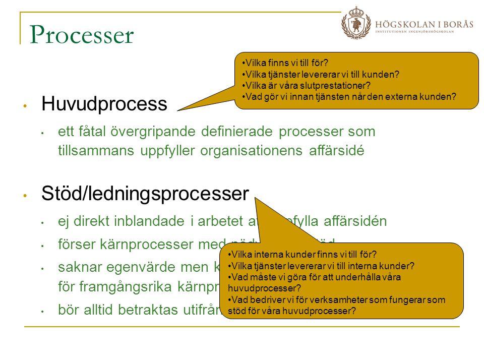 Processer Huvudprocess Stöd/ledningsprocesser
