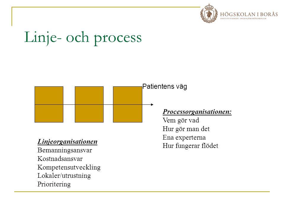 Linje- och process Processorganisationen: Vem gör vad Hur gör man det
