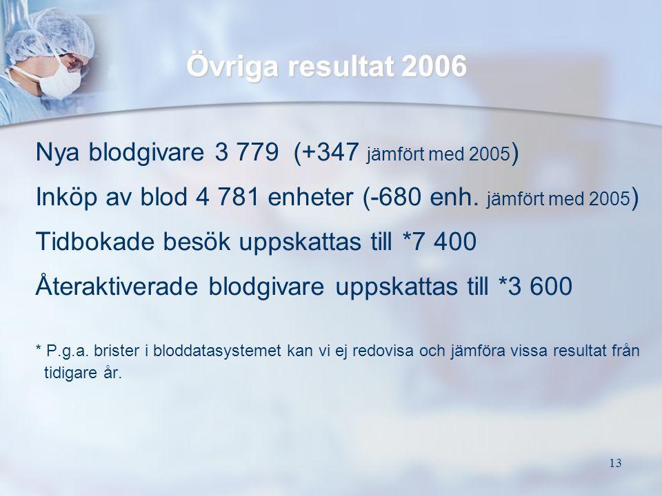 Övriga resultat 2006 Nya blodgivare 3 779 (+347 jämfört med 2005)