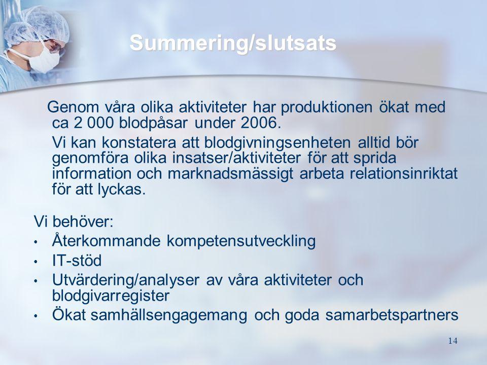 Summering/slutsats Genom våra olika aktiviteter har produktionen ökat med ca 2 000 blodpåsar under 2006.