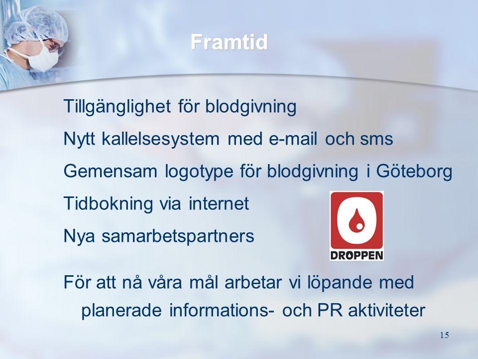 Framtid Tillgänglighet för blodgivning
