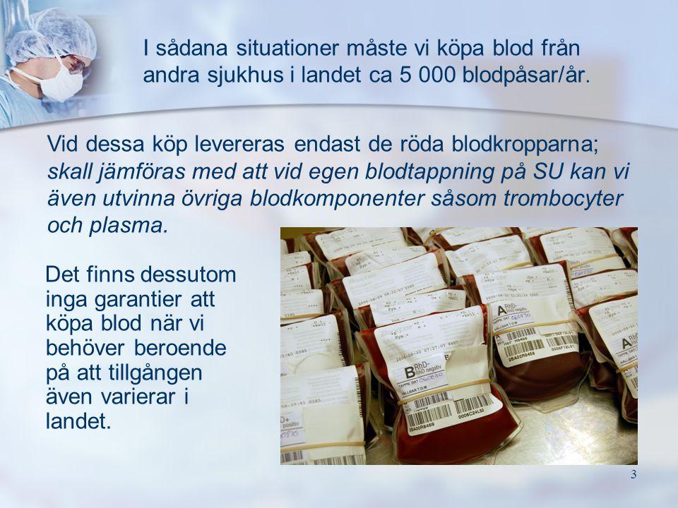 I sådana situationer måste vi köpa blod från andra sjukhus i landet ca 5 000 blodpåsar/år.