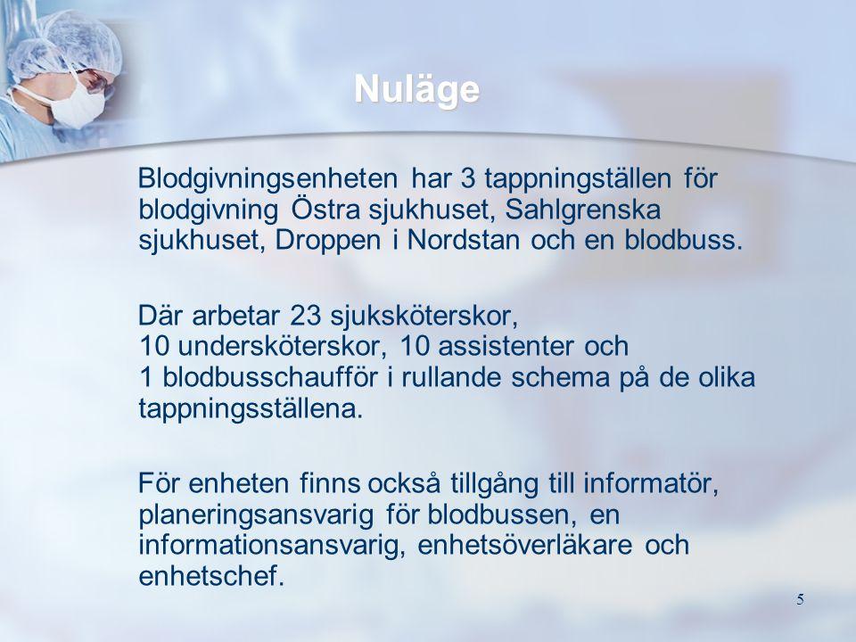 Nuläge Blodgivningsenheten har 3 tappningställen för blodgivning Östra sjukhuset, Sahlgrenska sjukhuset, Droppen i Nordstan och en blodbuss.
