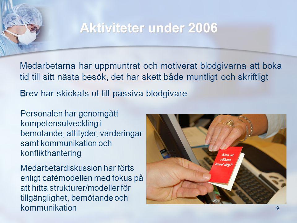Aktiviteter under 2006