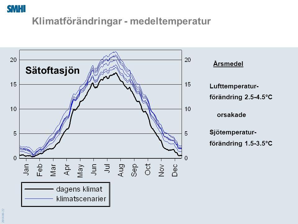 Klimatförändringar - medeltemperatur