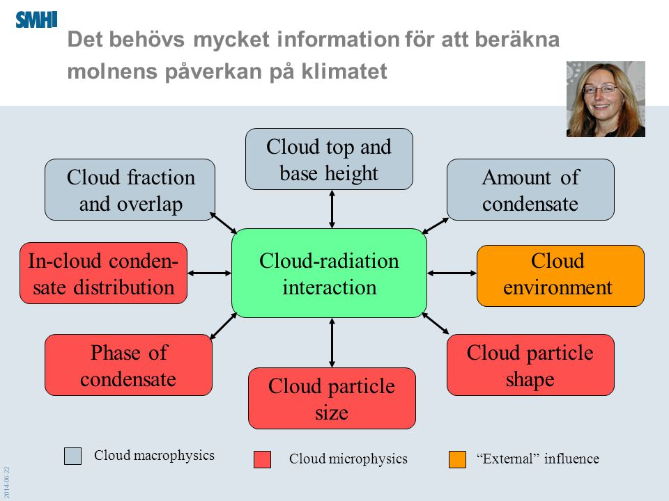 Cloud top and base height Cloud fraction and overlap