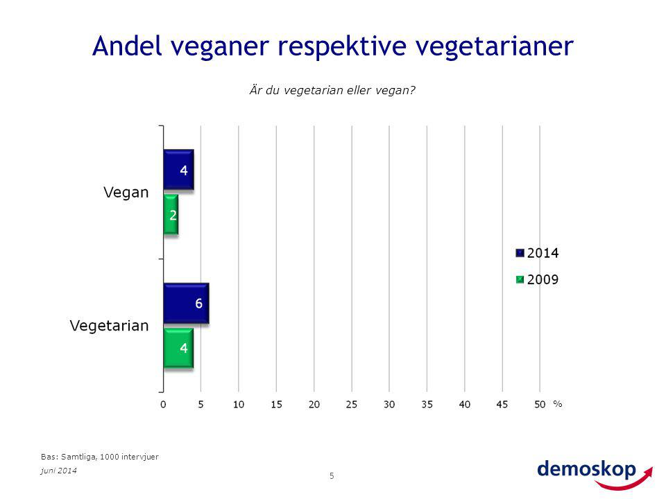 Andel veganer respektive vegetarianer