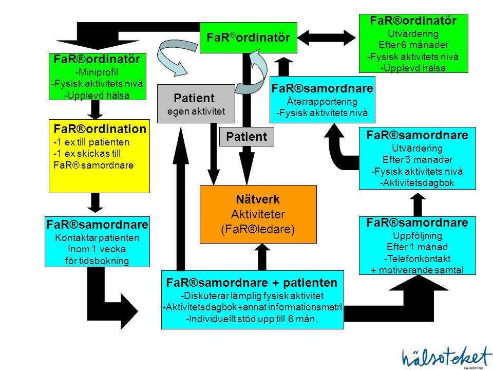 FaR®samordnare + patienten
