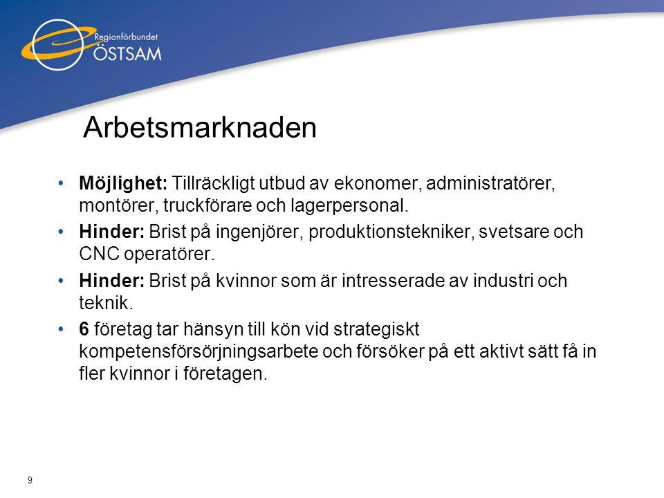 Arbetsmarknaden Möjlighet: Tillräckligt utbud av ekonomer, administratörer, montörer, truckförare och lagerpersonal.