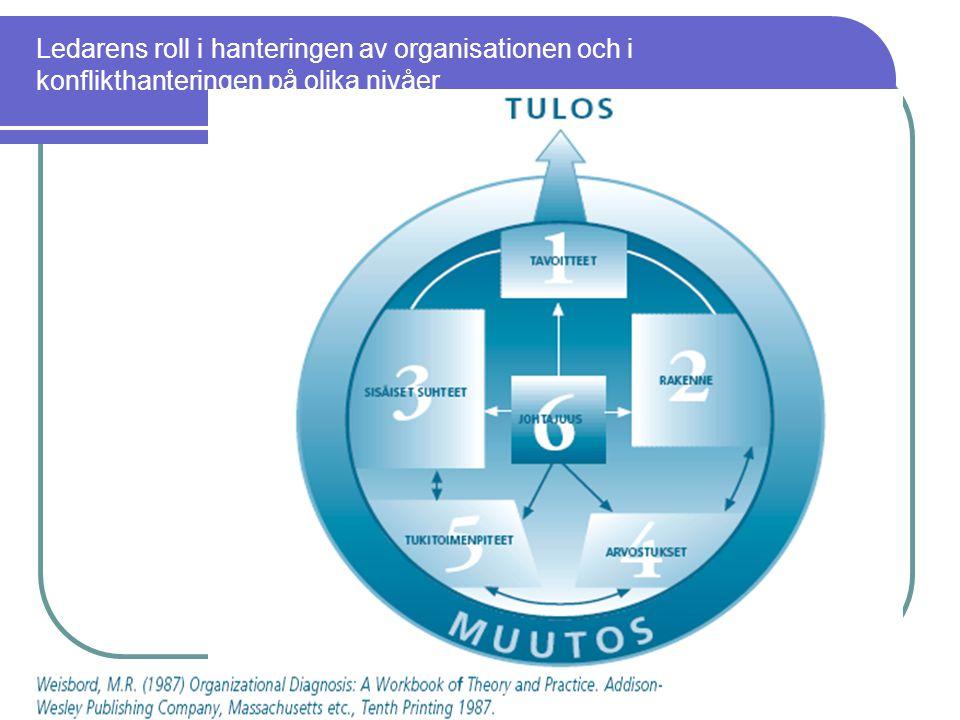 Ledarens roll i hanteringen av organisationen och i konflikthanteringen på olika nivåer