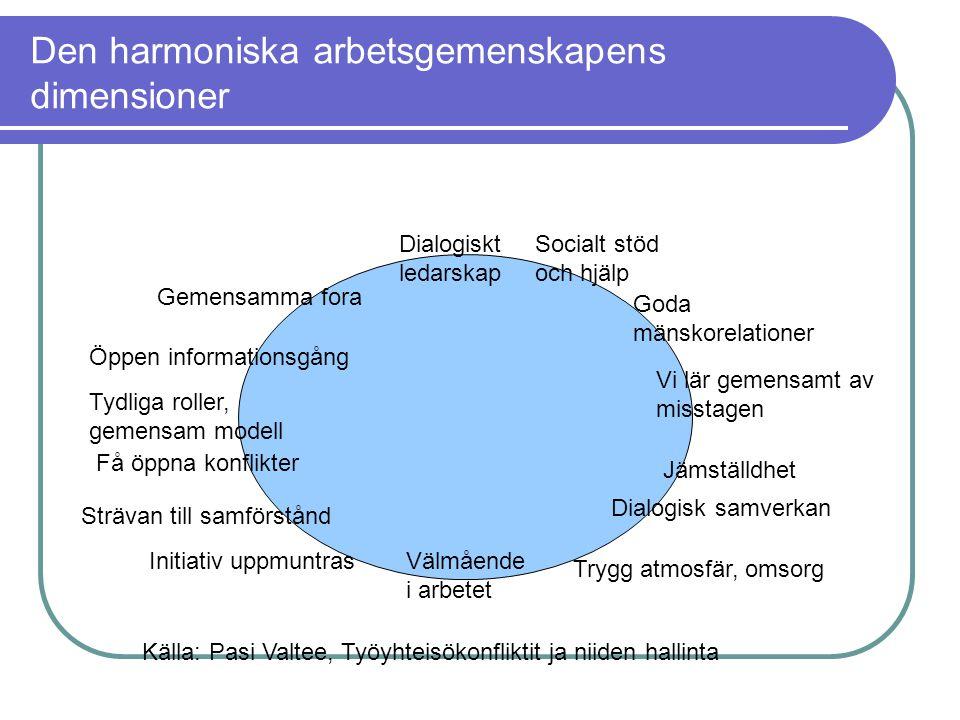 Den harmoniska arbetsgemenskapens dimensioner