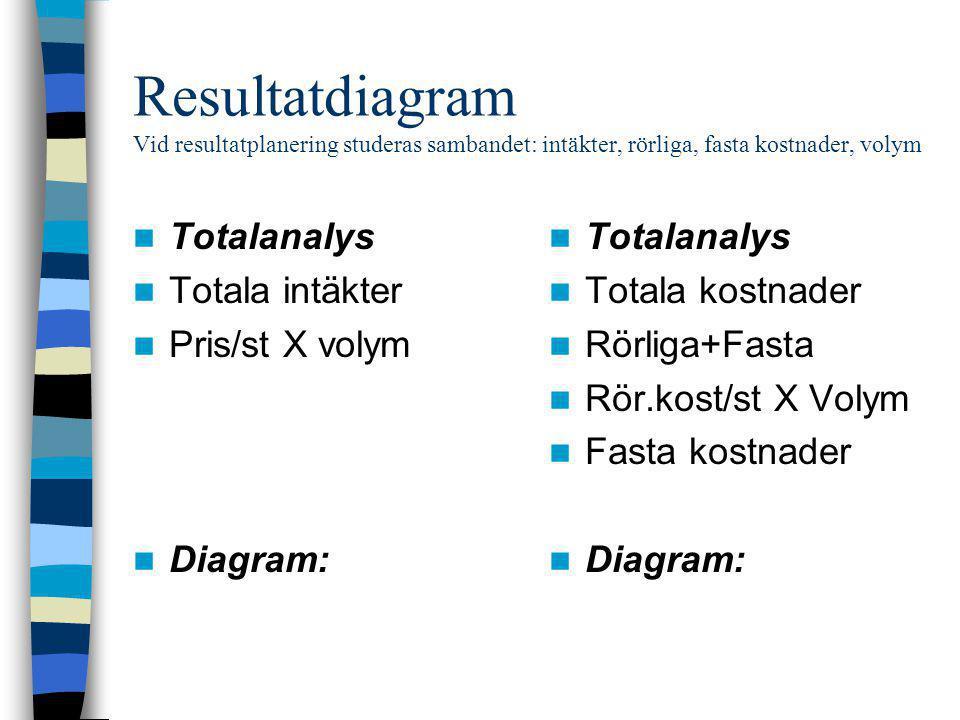 Resultatdiagram Vid resultatplanering studeras sambandet: intäkter, rörliga, fasta kostnader, volym