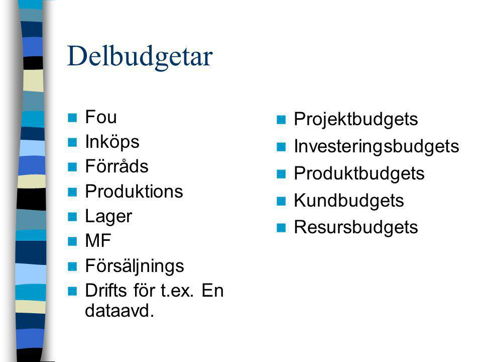 Delbudgetar Fou Inköps Förråds Produktions Lager MF Försäljnings