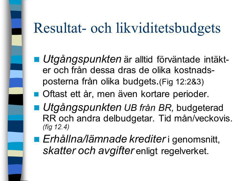 Resultat- och likviditetsbudgets