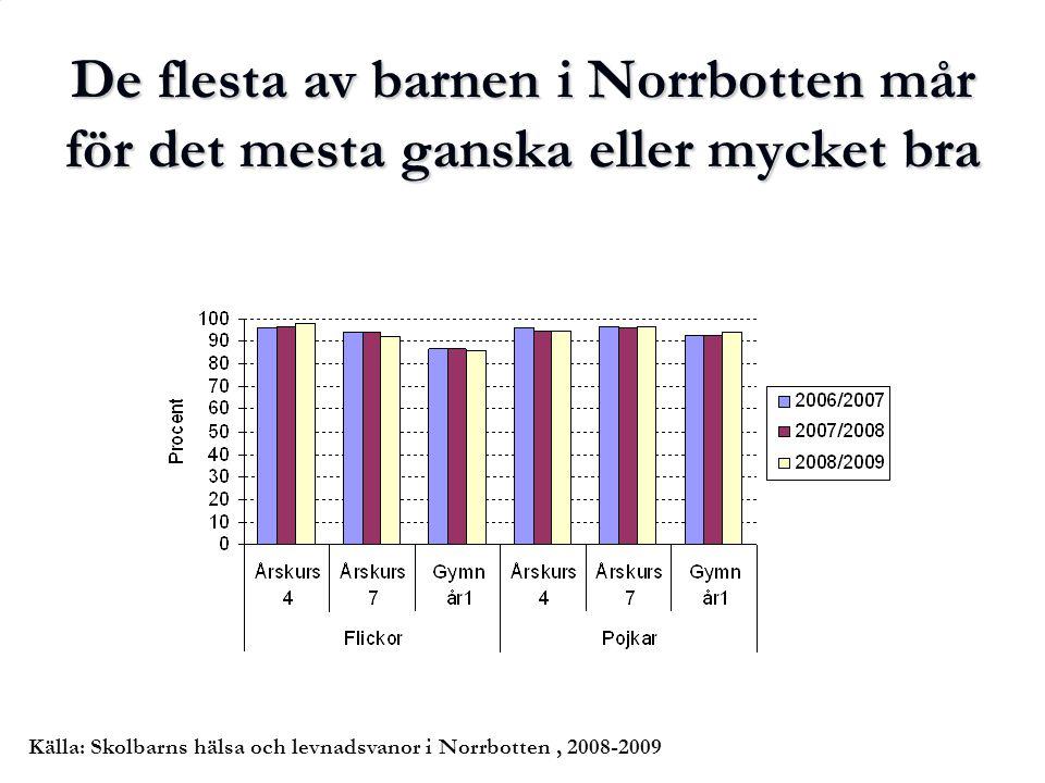 De flesta av barnen i Norrbotten mår för det mesta ganska eller mycket bra