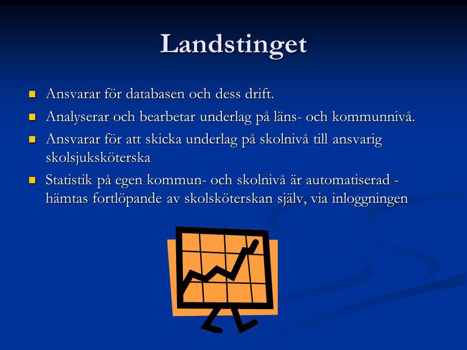 Landstinget Ansvarar för databasen och dess drift.
