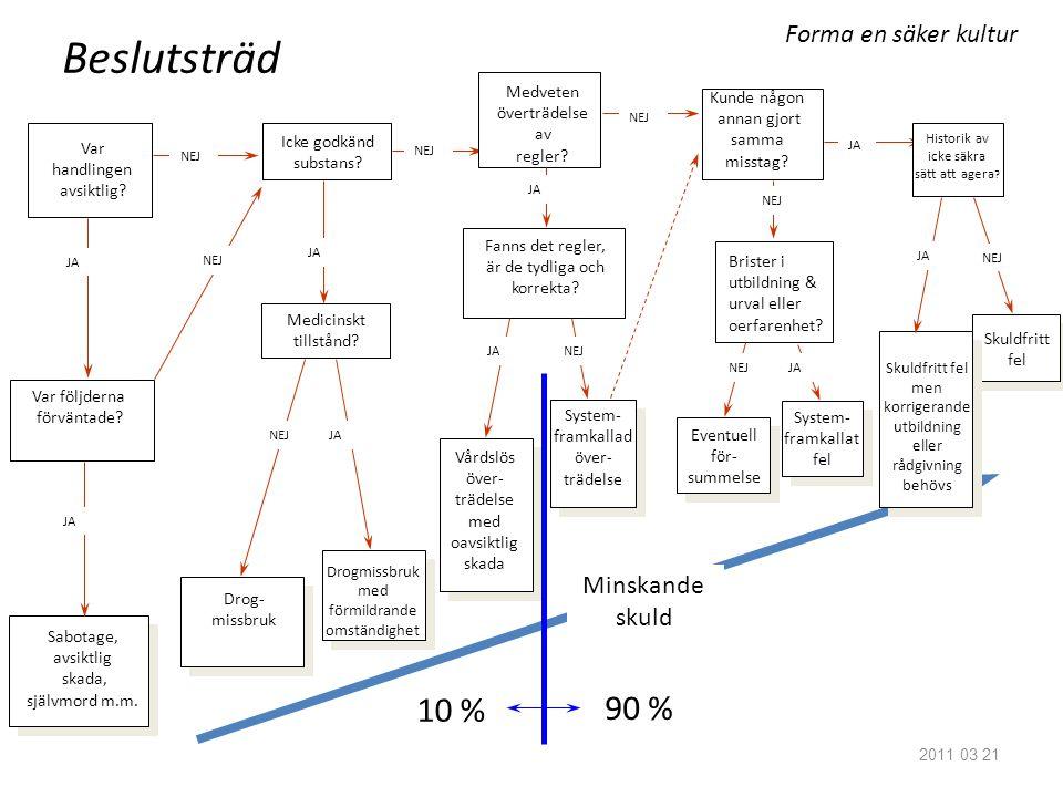 Beslutsträd 10 % 90 % Forma en säker kultur Minskande skuld Medveten